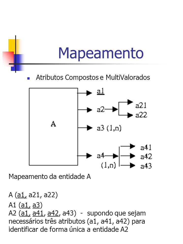 Mapeamento Atributos Compostos e MultiValorados