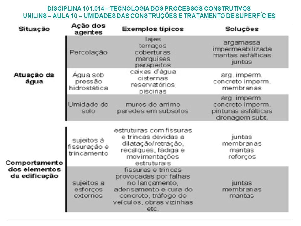 DISCIPLINA 101.014 – TECNOLOGIA DOS PROCESSOS CONSTRUTIVOS UNILINS – AULA 10 – UMIDADES DAS CONSTRUÇÕES E TRATAMENTO DE SUPERFÍCIES
