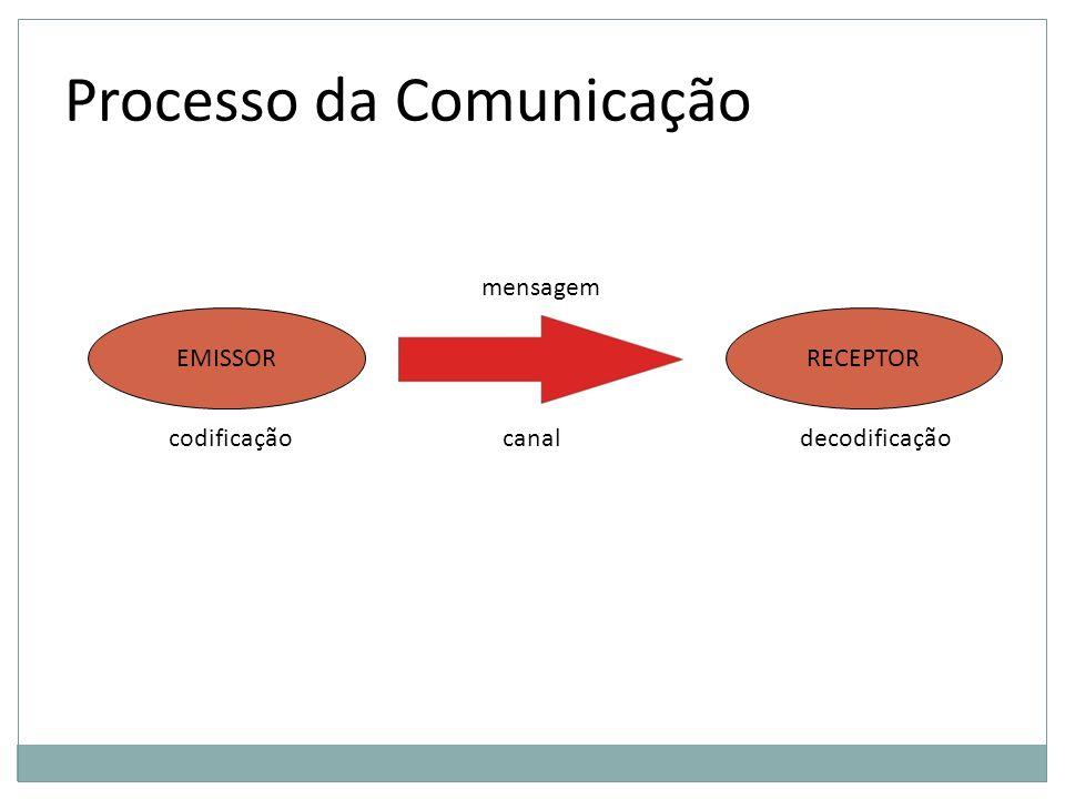 Processo da Comunicação