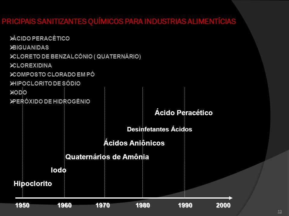 PRICIPAIS SANITIZANTES QUÍMICOS PARA INDUSTRIAS ALIMENTÍCIAS