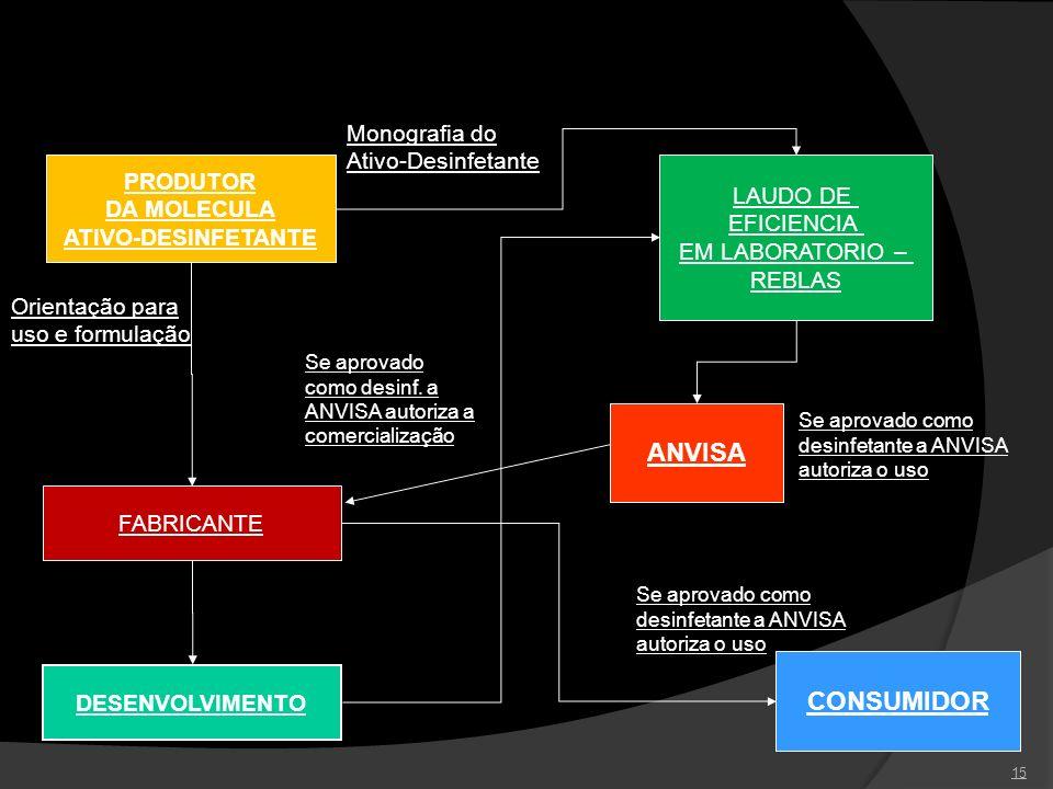 ANVISA CONSUMIDOR Monografia do Ativo-Desinfetante PRODUTOR LAUDO DE