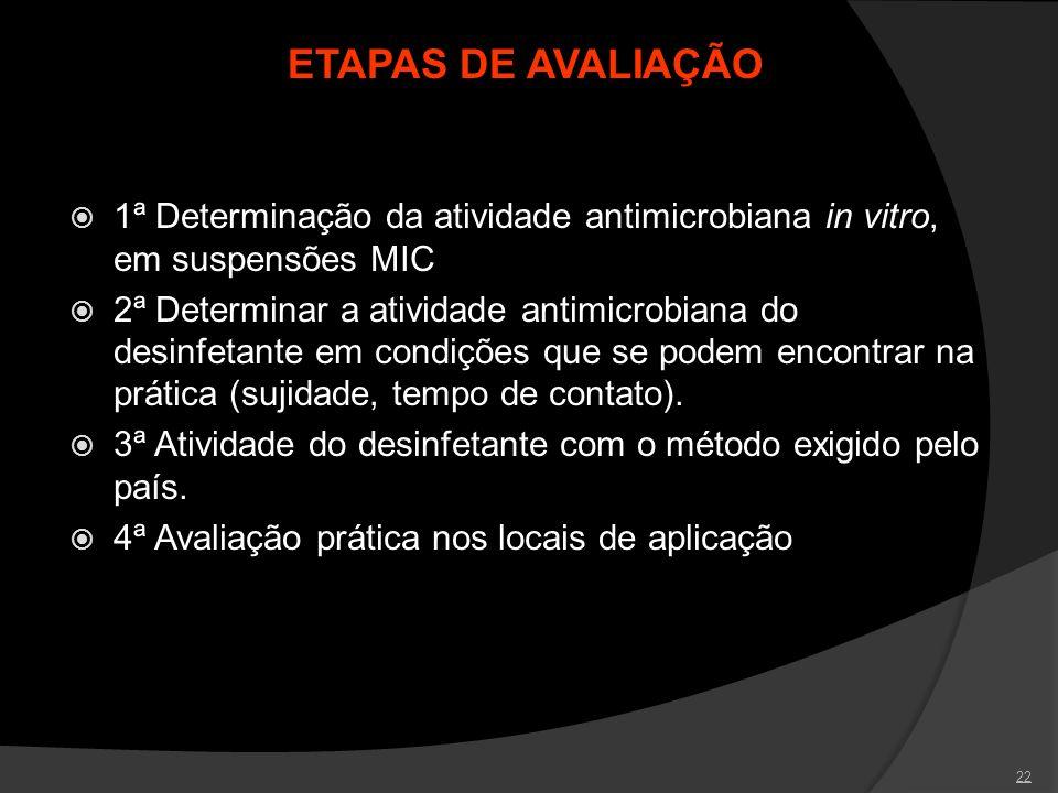 ETAPAS DE AVALIAÇÃO 1ª Determinação da atividade antimicrobiana in vitro, em suspensões MIC.