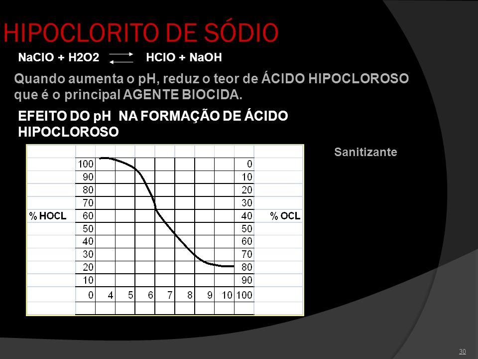 HIPOCLORITO DE SÓDIO NaClO + H2O2 HClO + NaOH. Quando aumenta o pH, reduz o teor de ÁCIDO HIPOCLOROSO que é o principal AGENTE BIOCIDA.