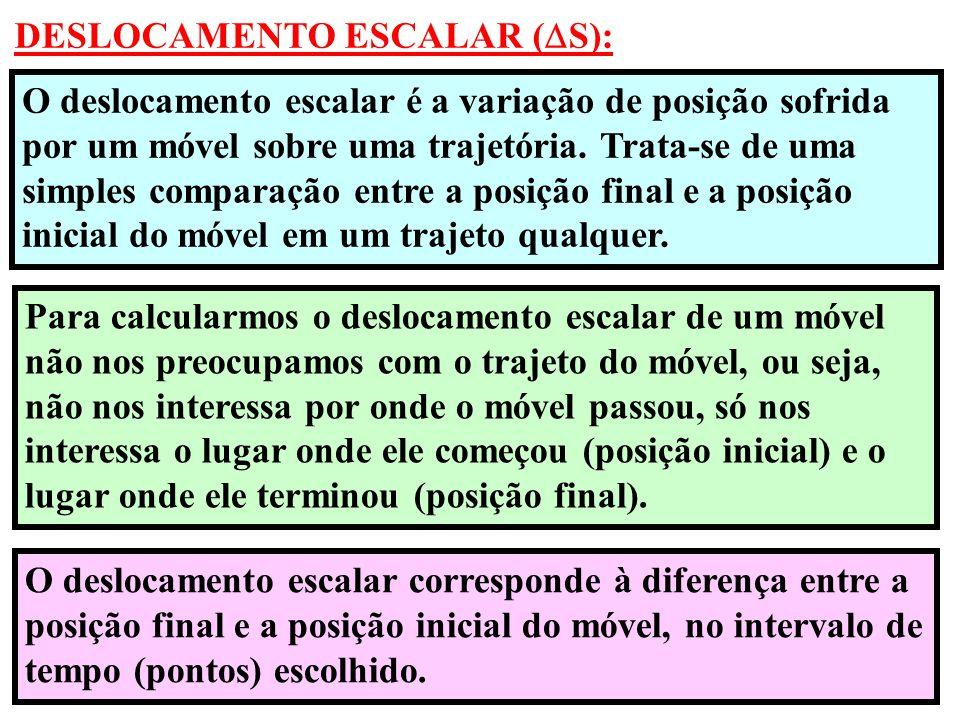 DESLOCAMENTO ESCALAR (S):