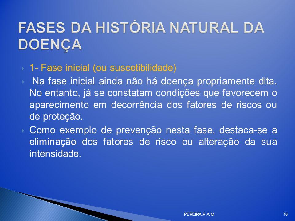 FASES DA HISTÓRIA NATURAL DA DOENÇA