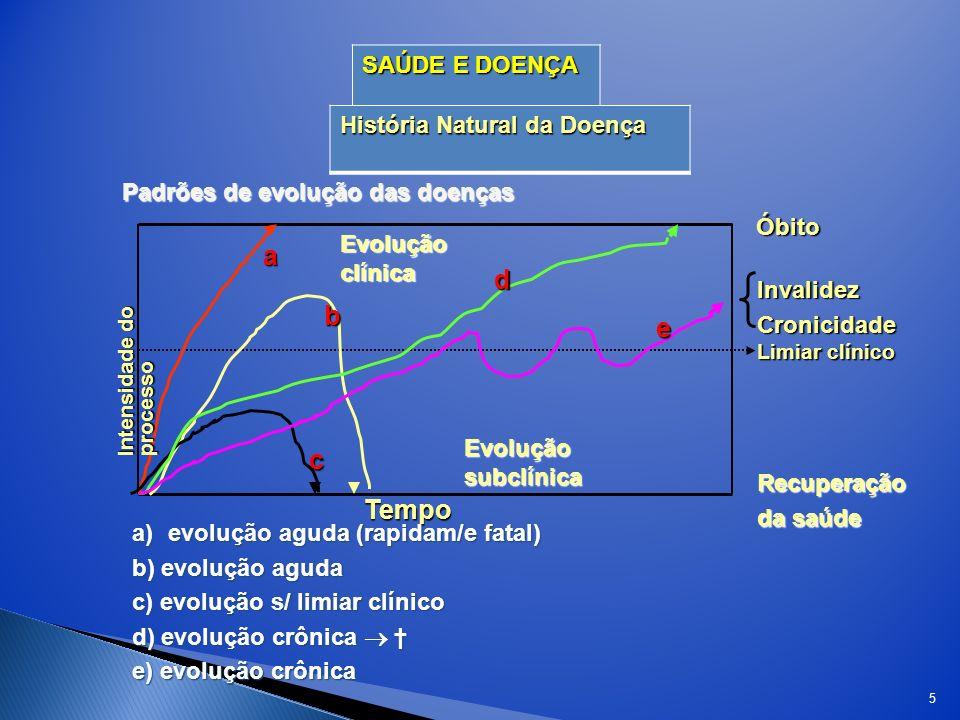 a d b e c Tempo SAÚDE E DOENÇA História Natural da Doença