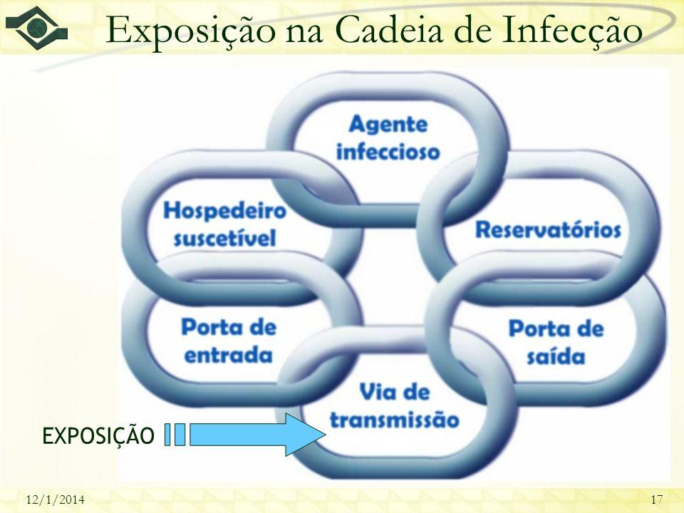 Exposição na Cadeia de Infecção
