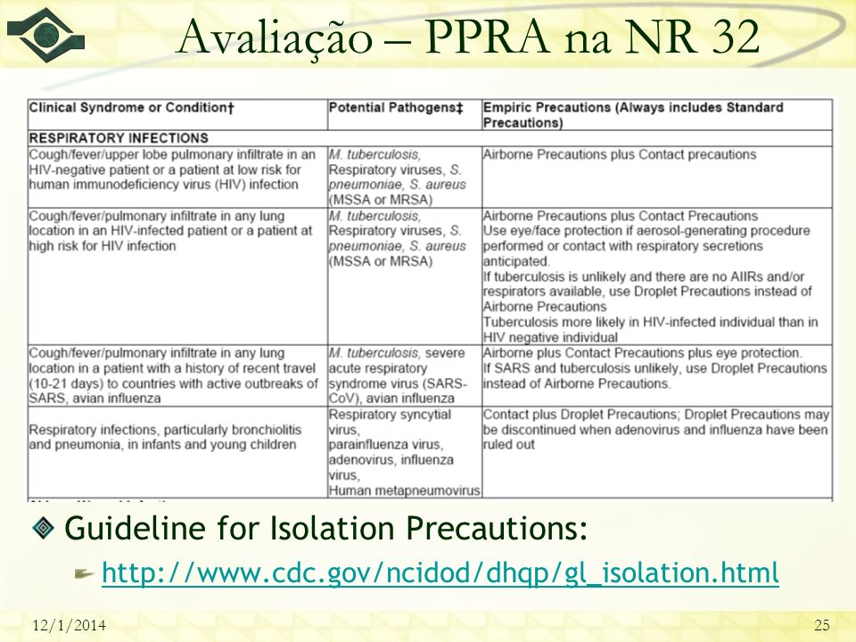 Avaliação – PPRA na NR 32 Guideline for Isolation Precautions: