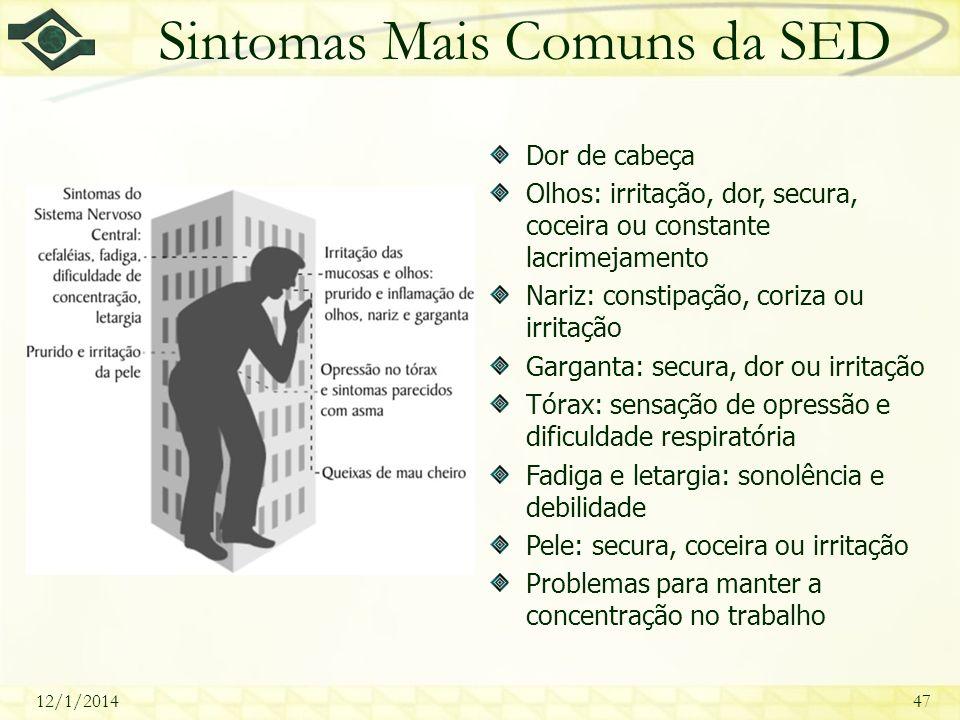 Sintomas Mais Comuns da SED