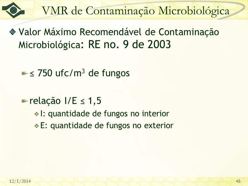VMR de Contaminação Microbiológica