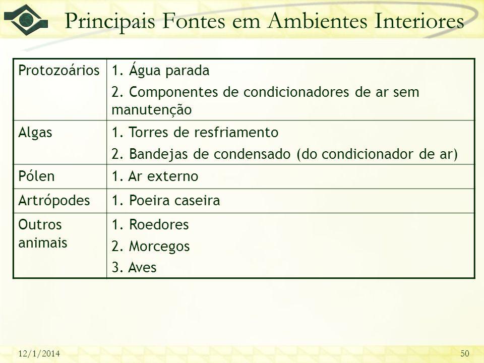Principais Fontes em Ambientes Interiores