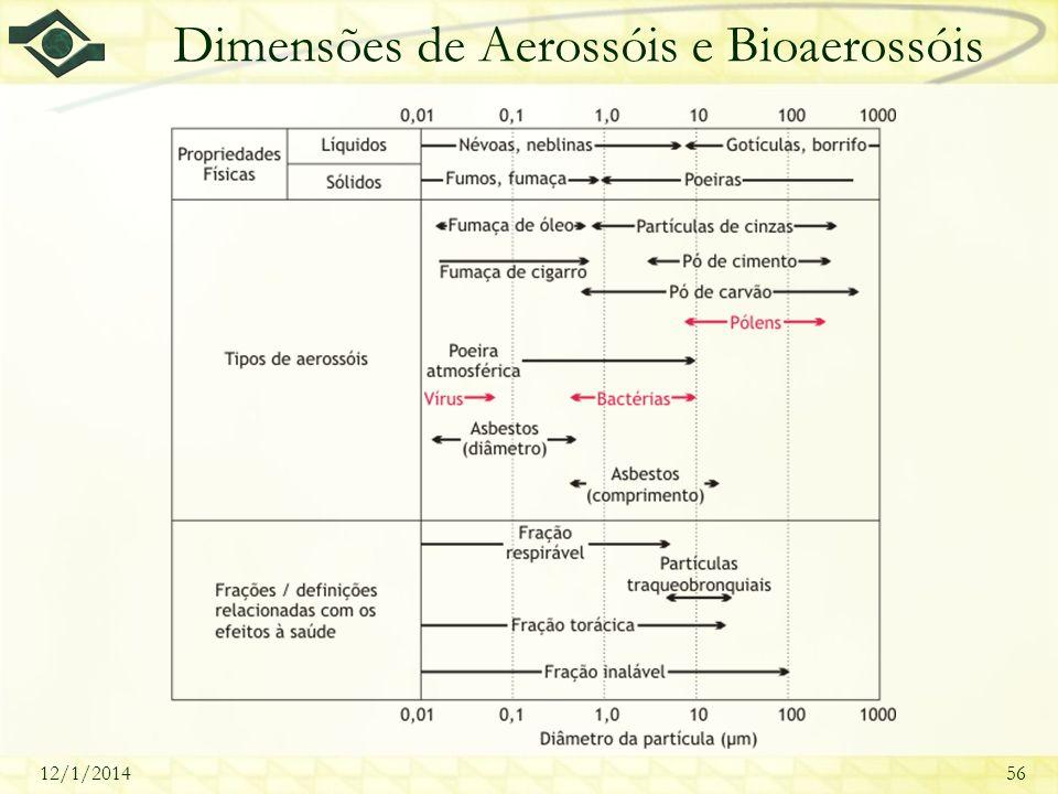 Dimensões de Aerossóis e Bioaerossóis