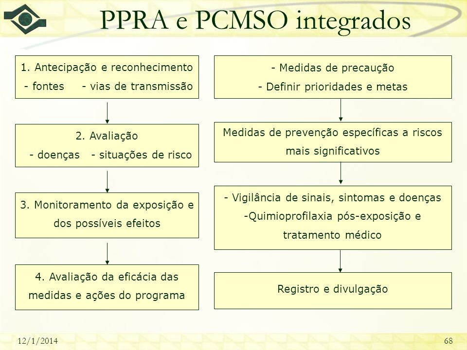 PPRA e PCMSO integrados
