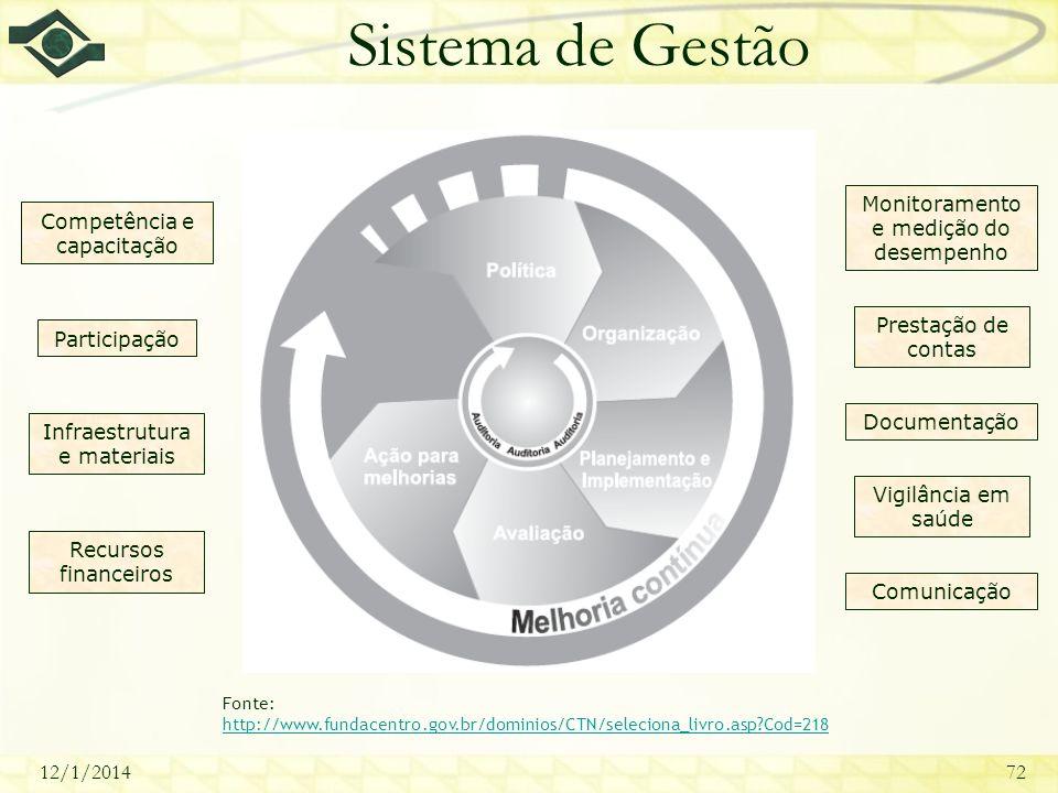 Sistema de Gestão Monitoramento e medição do desempenho