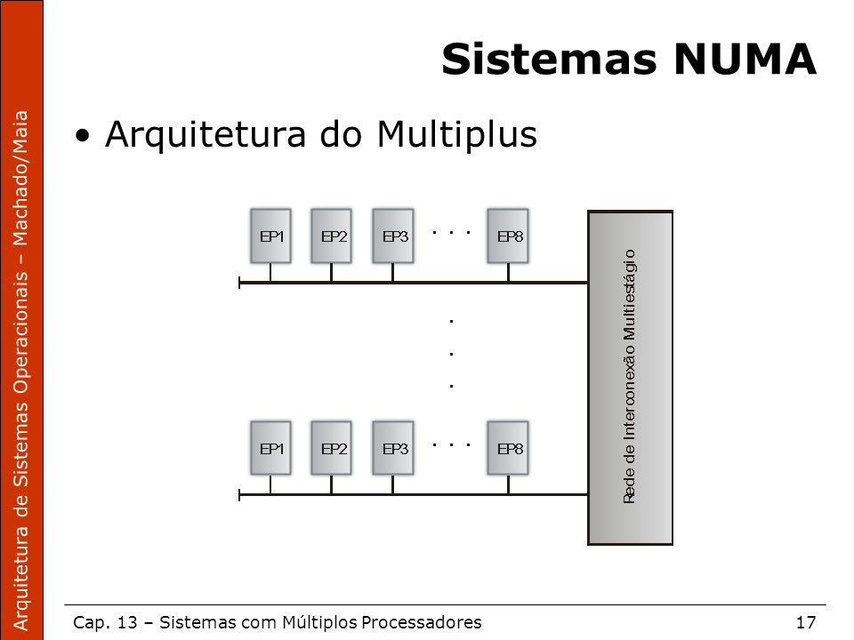 Sistemas NUMA Arquitetura do Multiplus