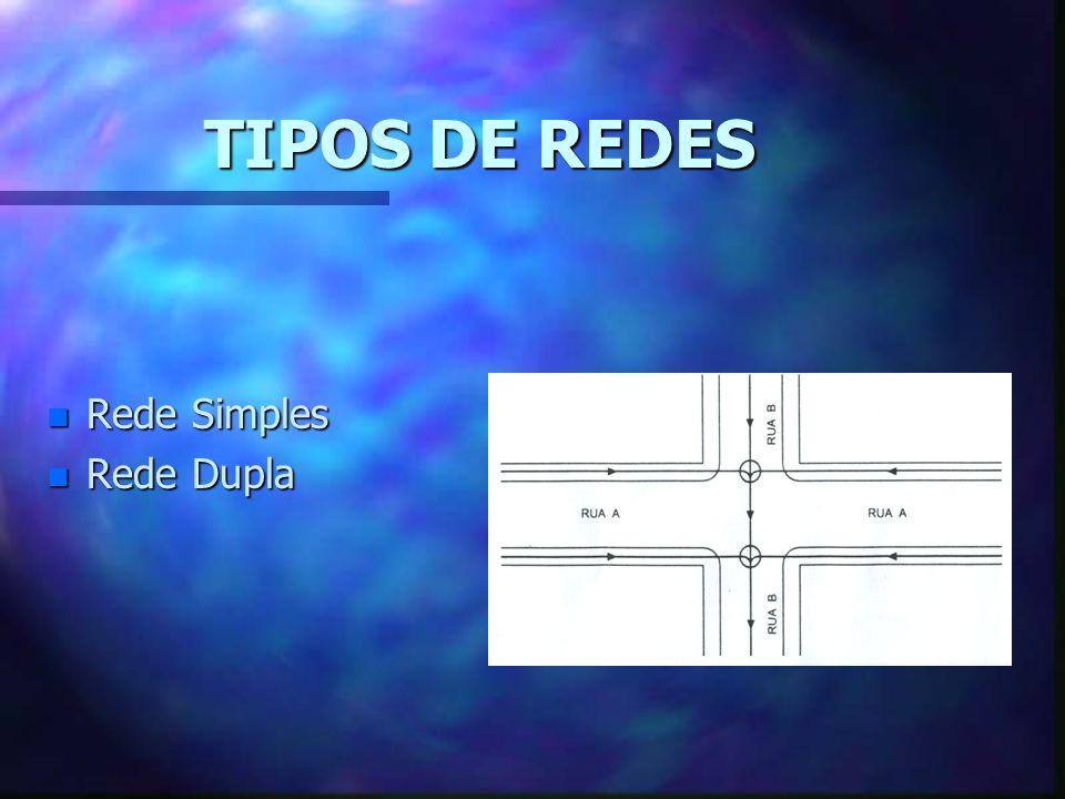 TIPOS DE REDES Rede Simples Rede Dupla