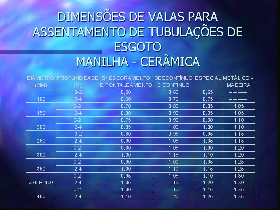 DIMENSÕES DE VALAS PARA ASSENTAMENTO DE TUBULAÇÕES DE ESGOTO MANILHA - CERÂMICA
