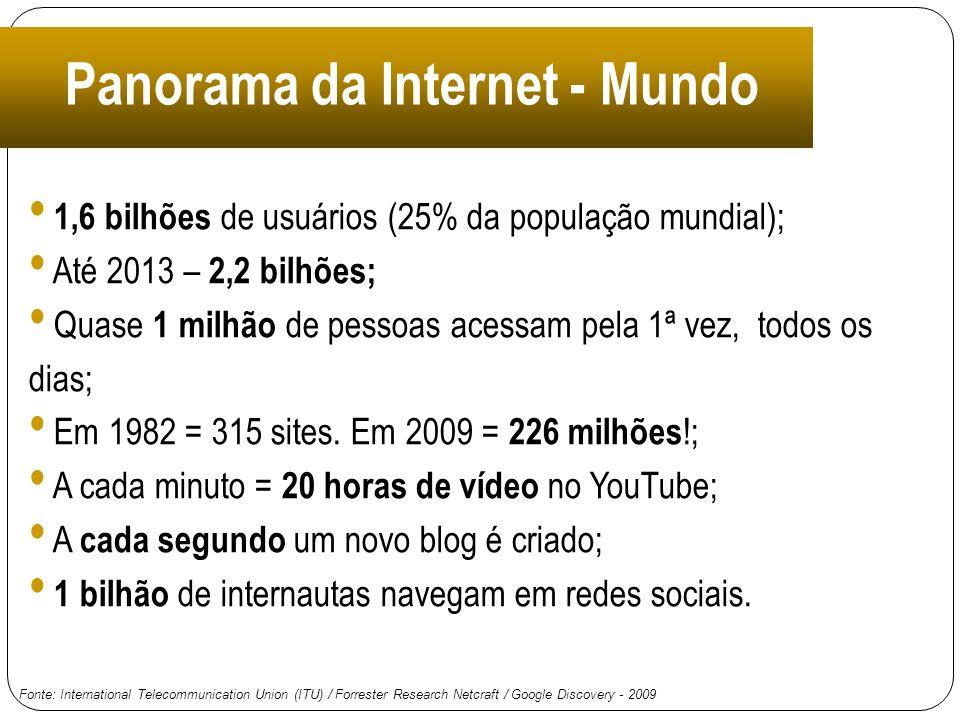 Panorama da Internet - Mundo
