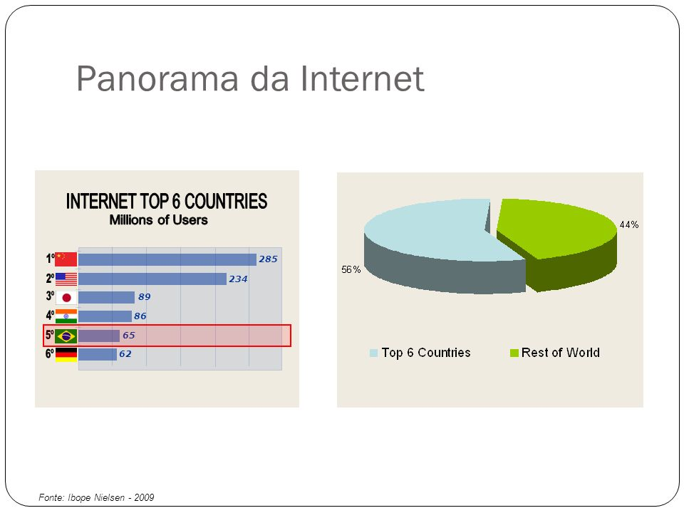 INTERNET TOP 6 COUNTRIES