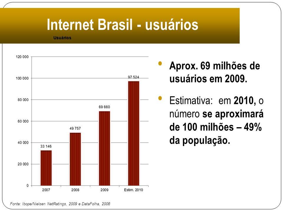 Internet Brasil - usuários