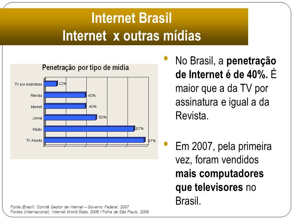 Internet x outras mídias Penetração por tipo de mídia