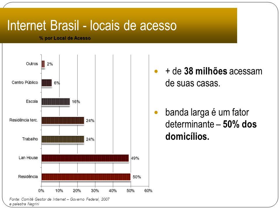 Internet Brasil - locais de acesso