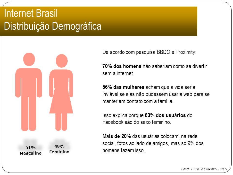 Internet Brasil Distribuição Demográfica