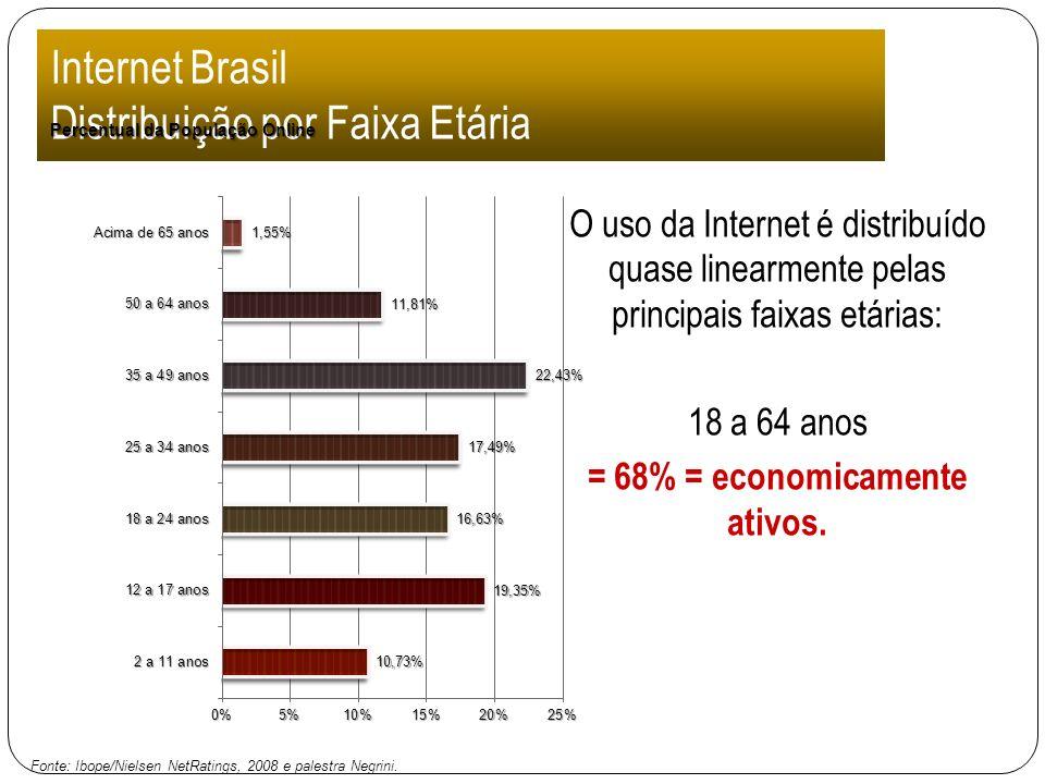Internet Brasil Distribuição por Faixa Etária