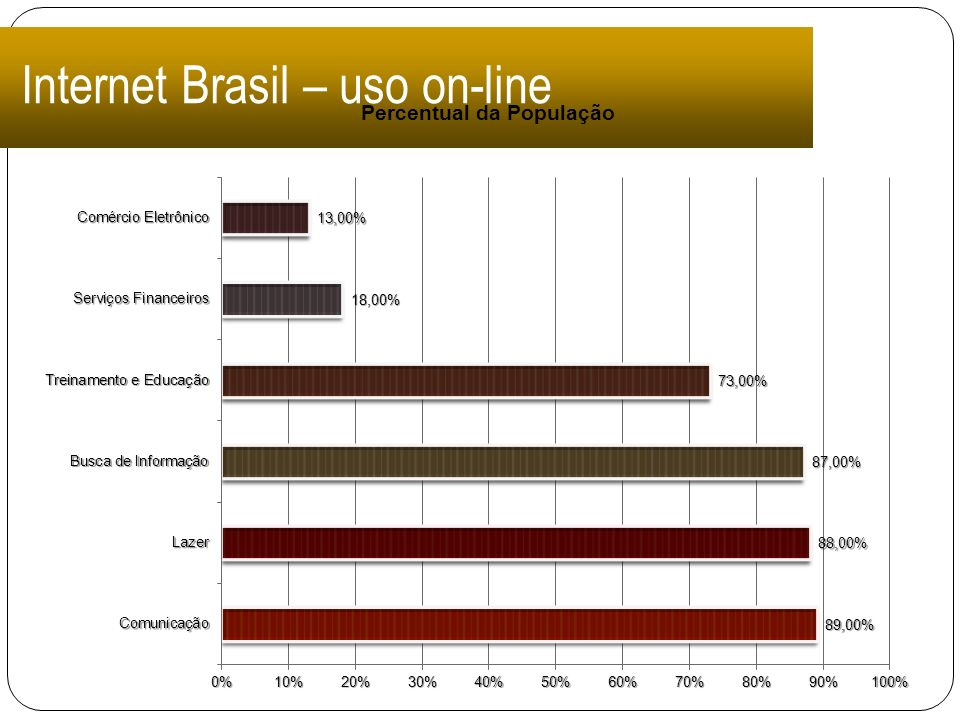 Internet Brasil – uso on-line