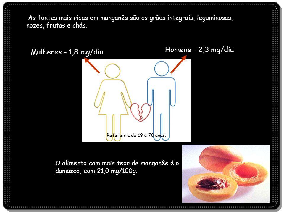 Homens – 2,3 mg/dia Mulheres – 1,8 mg/dia