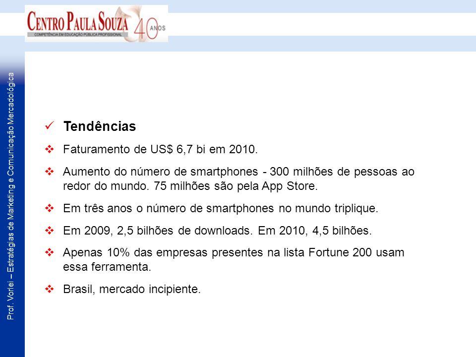 Tendências Faturamento de US$ 6,7 bi em 2010.