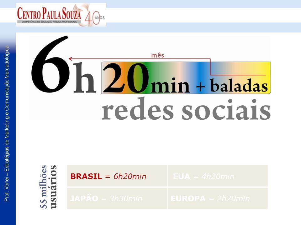 mês BRASIL = 6h20min EUA = 4h20min JAPÃO = 3h30min EUROPA = 2h20min