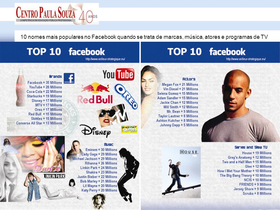 10 nomes mais populares no Facebook quando se trata de marcas, música, atores e programas de TV