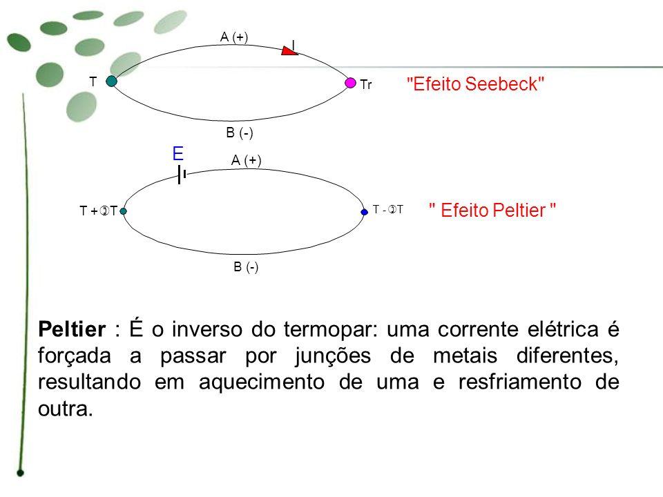 A (+) B (-) T + ) T. T - E. Tr. I. Efeito Seebeck Efeito Peltier
