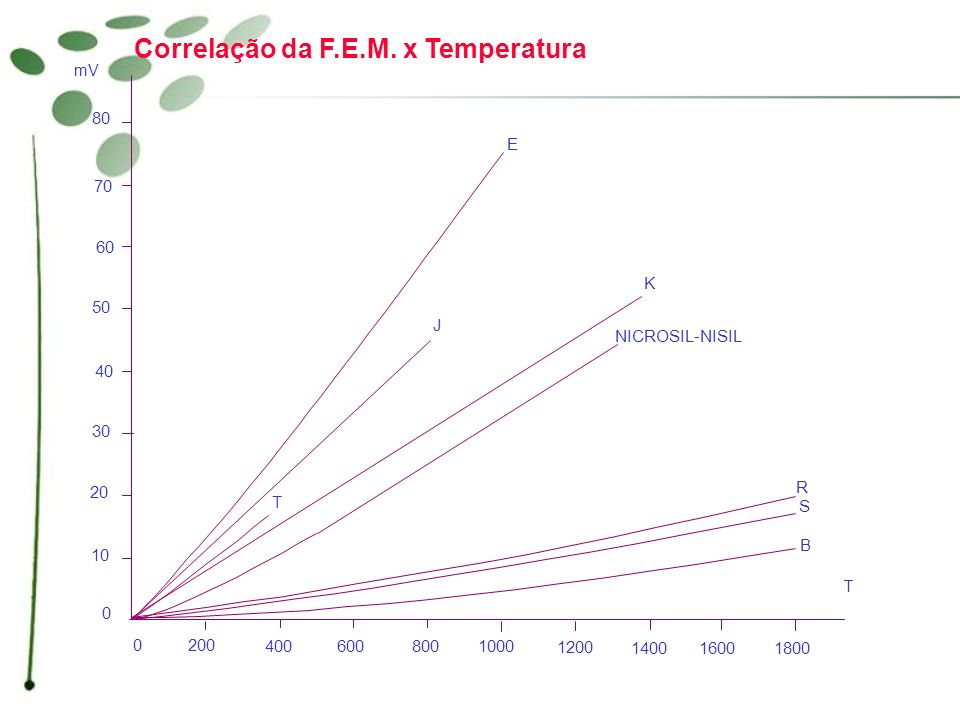 Correlação da F.E.M. x Temperatura
