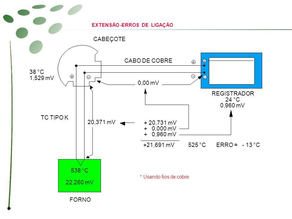 CABEÇOTE CABO DE COBRE REGISTRADOR 24 °C 0,960 mV 0,00 mV 20,371 mV