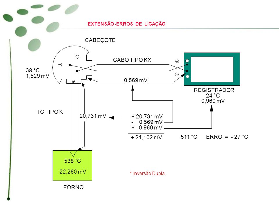 CABEÇOTE CABO TIPO KX REGISTRADOR 24 °C 0,960 mV 0,569 mV 20,731 mV