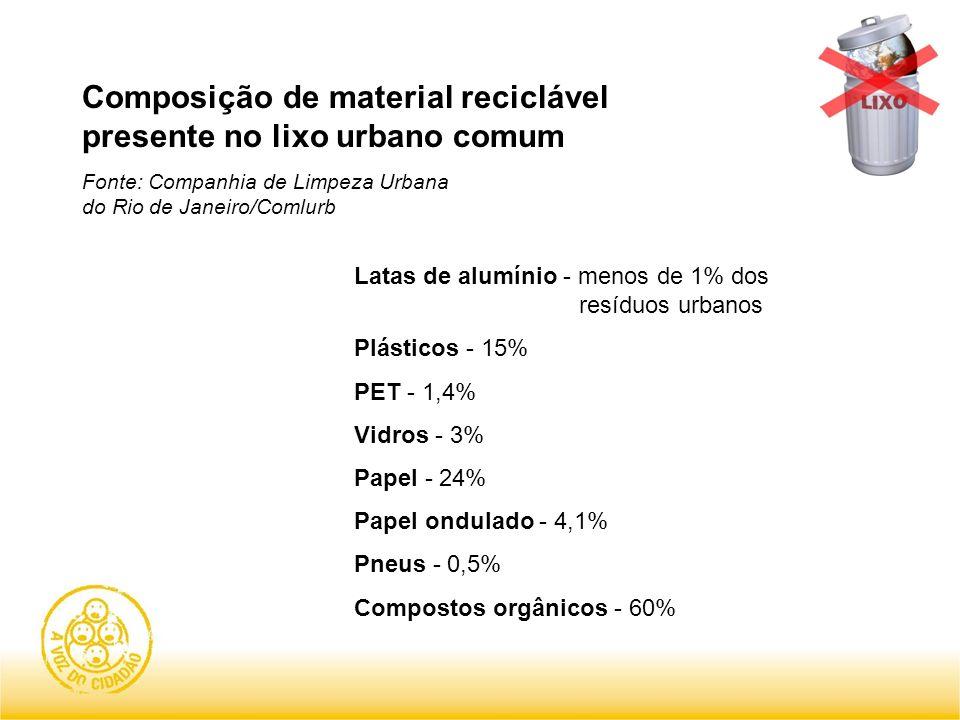 Composição de material reciclável presente no lixo urbano comum