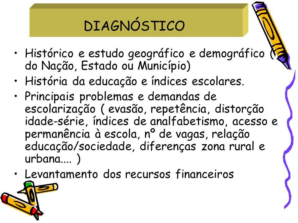 DIAGNÓSTICO Histórico e estudo geográfico e demográfico ( do Nação, Estado ou Município) História da educação e índices escolares.