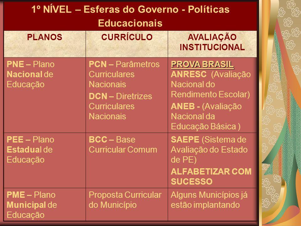 1º NÍVEL – Esferas do Governo - Políticas Educacionais