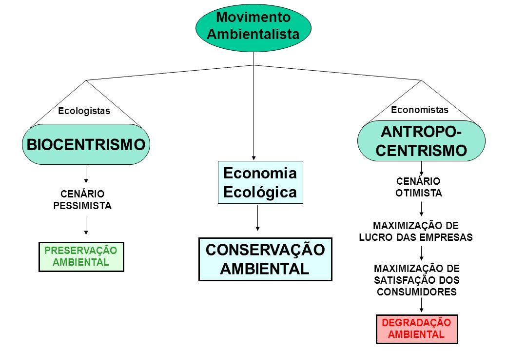 ANTROPO- BIOCENTRISMO CENTRISMO Economia Ecológica CONSERVAÇÃO