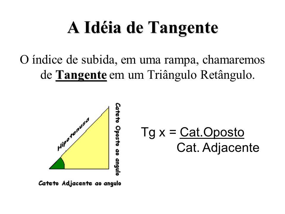 A Idéia de Tangente O índice de subida, em uma rampa, chamaremos de Tangente em um Triângulo Retângulo.