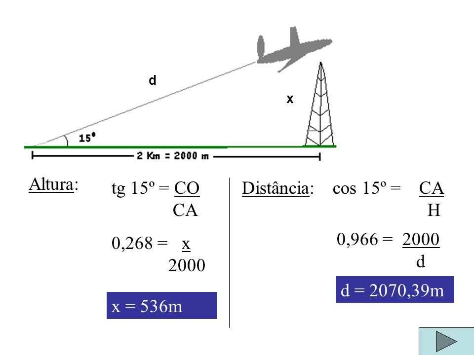 Altura: tg 15º = CO CA Distância: cos 15º = CA H 0,966 = 2000 d