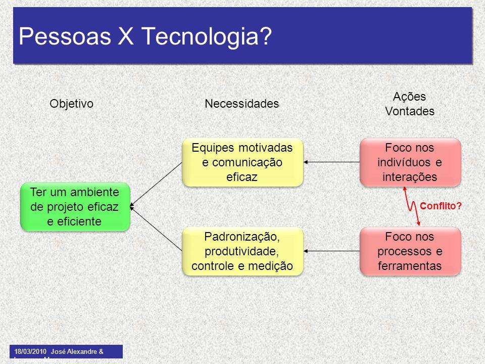 Pessoas X Tecnologia Ações Vontades Objetivo Necessidades