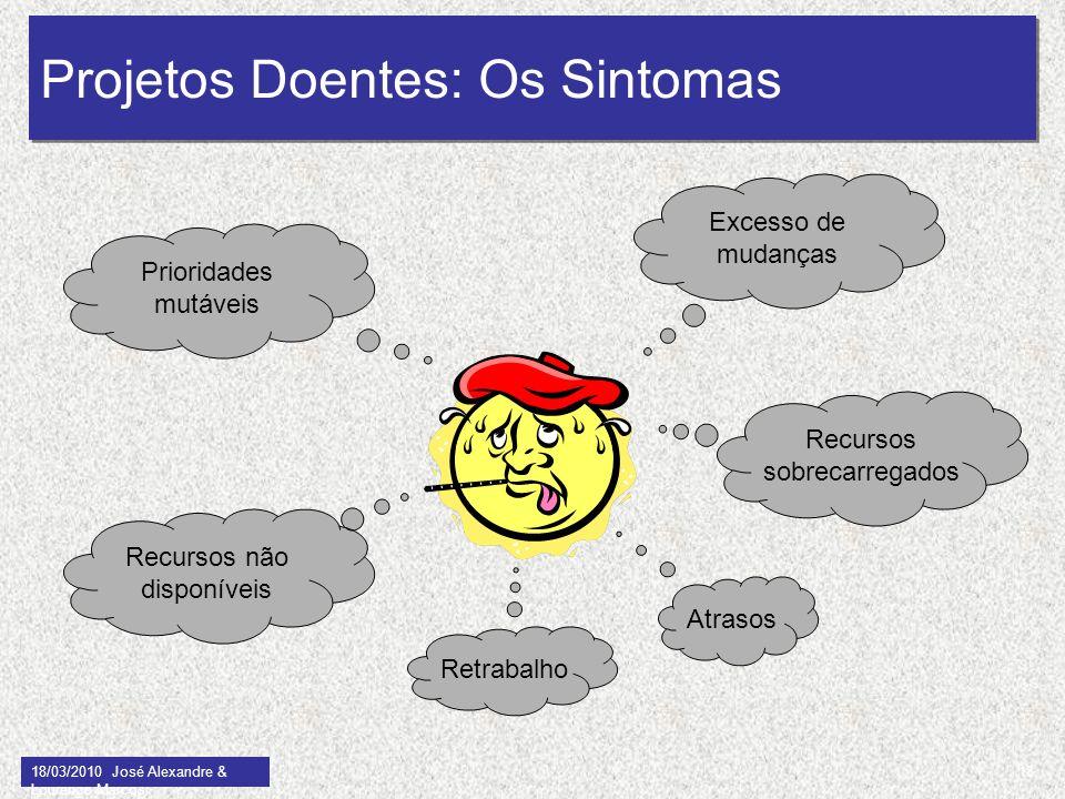 Projetos Doentes: Os Sintomas