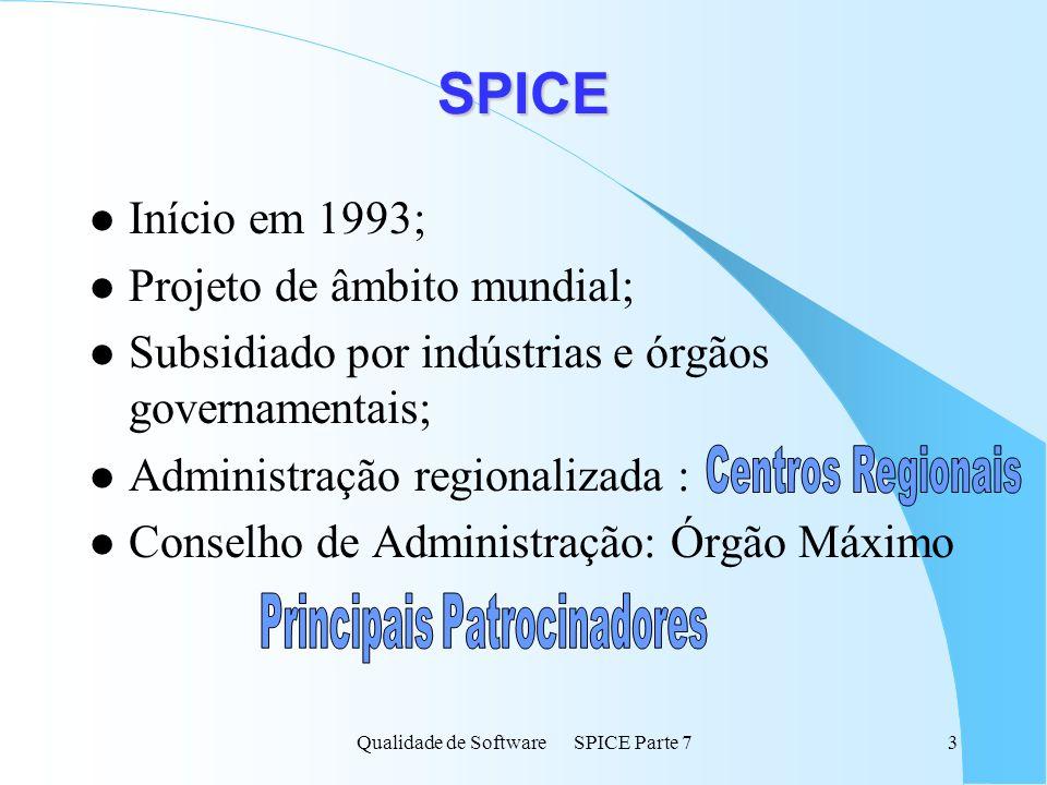 SPICE Início em 1993; Projeto de âmbito mundial;