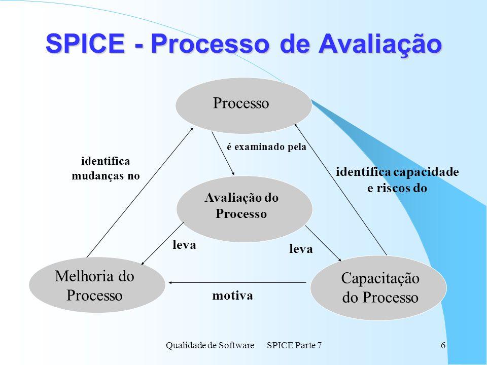 SPICE - Processo de Avaliação