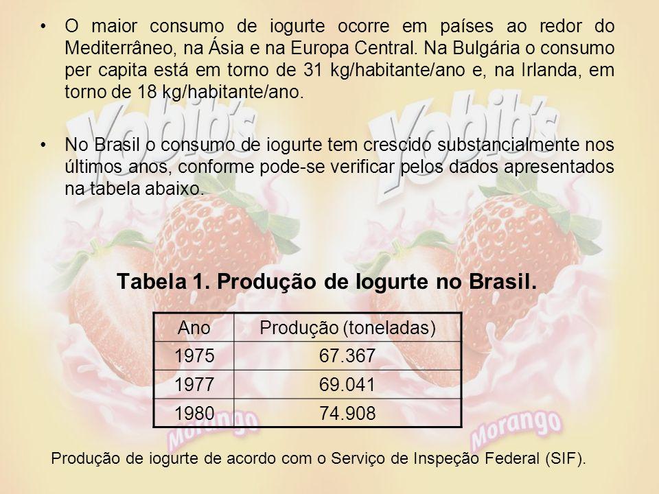 Tabela 1. Produção de Iogurte no Brasil.
