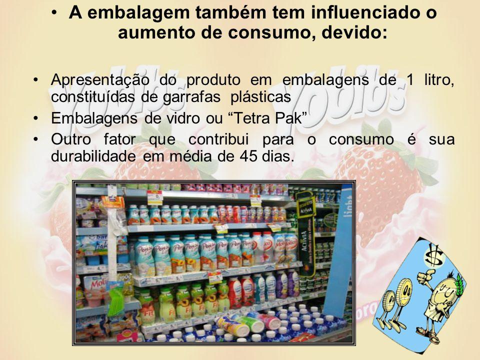 A embalagem também tem influenciado o aumento de consumo, devido: