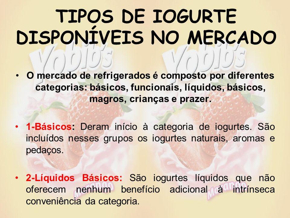 TIPOS DE IOGURTE DISPONÍVEIS NO MERCADO